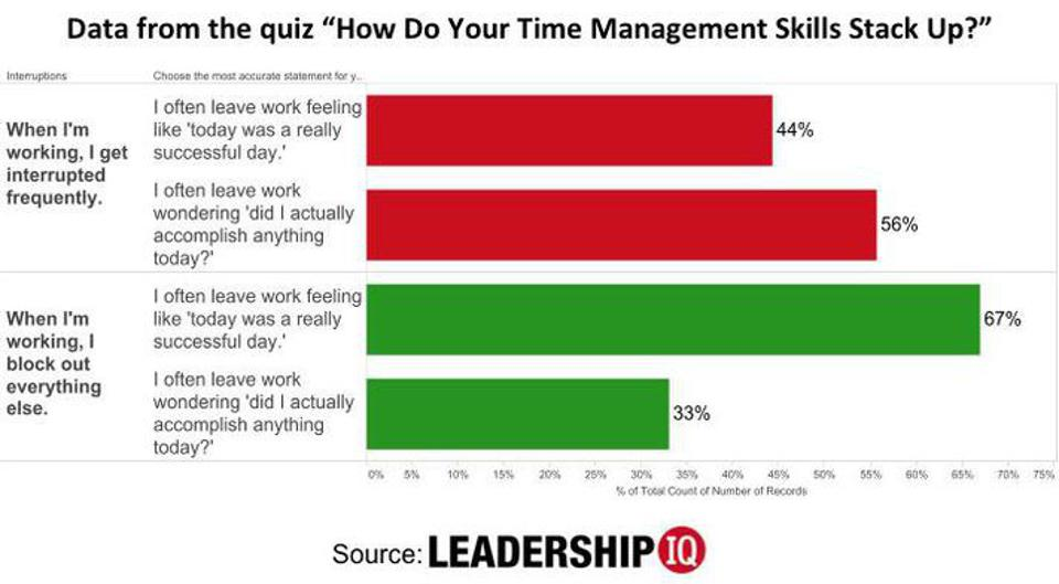 Quiz: How Do Your Time Management Skills Stack Up?