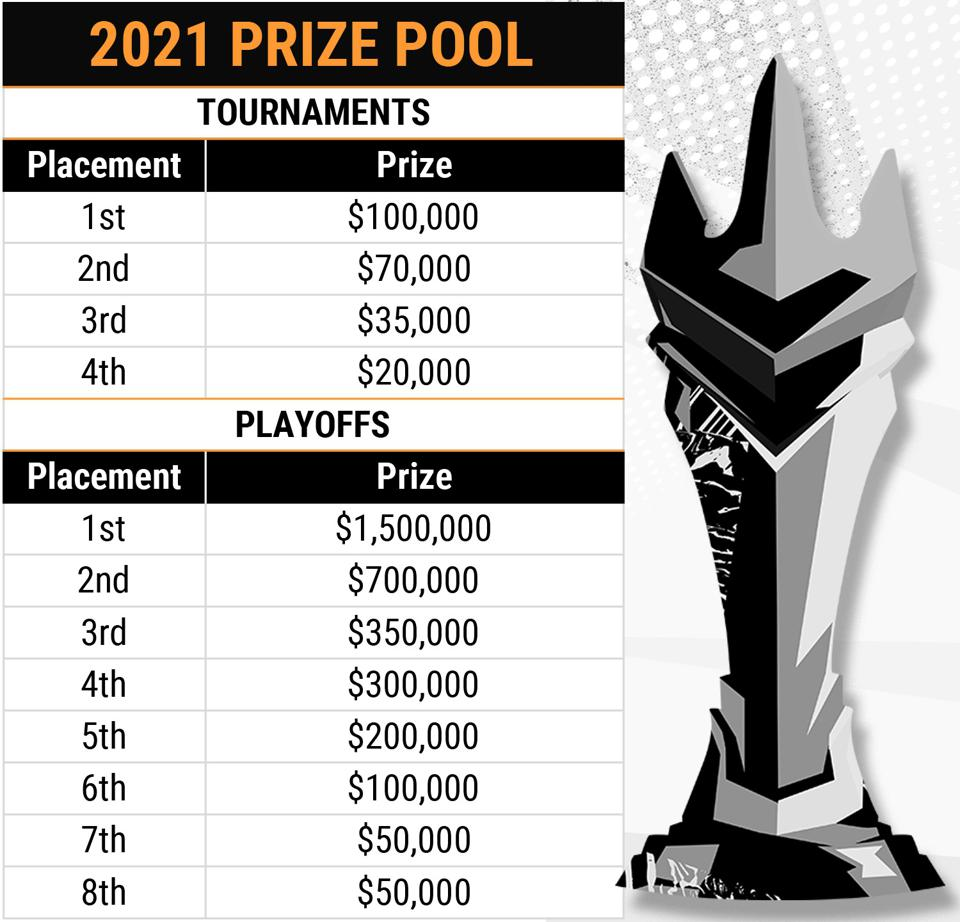 The 2021 Overwatch League Playoffs pricing structure.