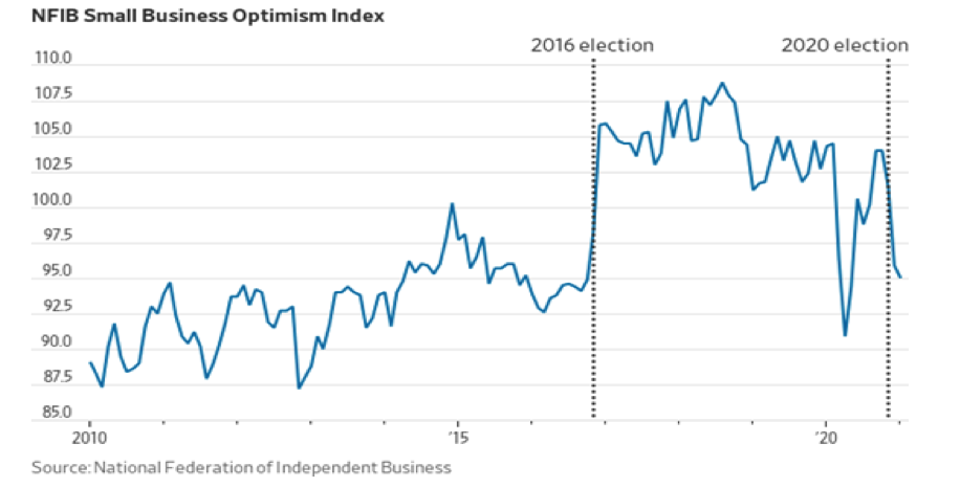 An 11-year chart of the National Federation of Independent Business' (NFIB) Optimism Index