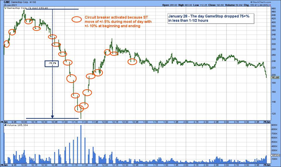 The chart shows both a 75% drop and a half recovery, but also the many times automatic circuit breakers halted trading