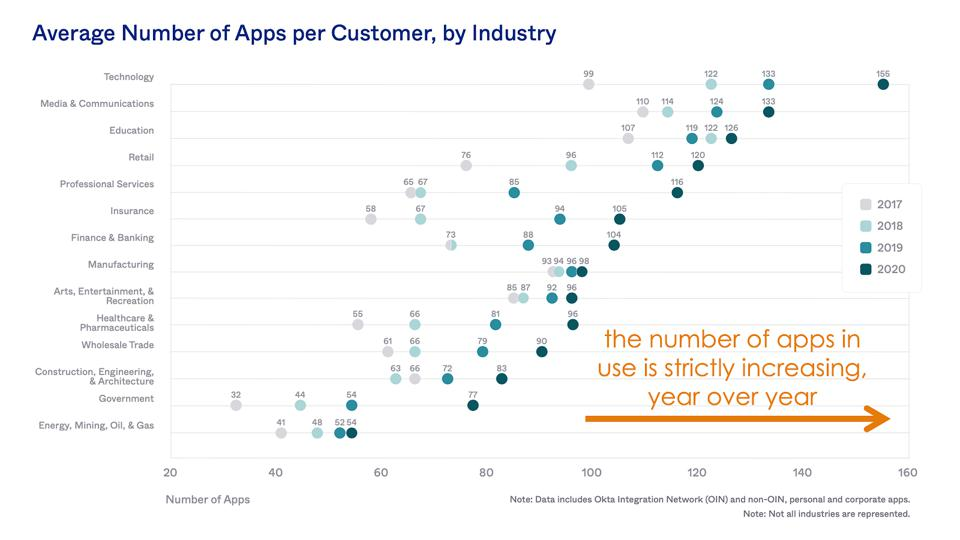 Average Number of Applications per Customer, by Industry