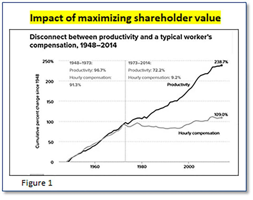 Firms stopped sharing productivity gains with workers