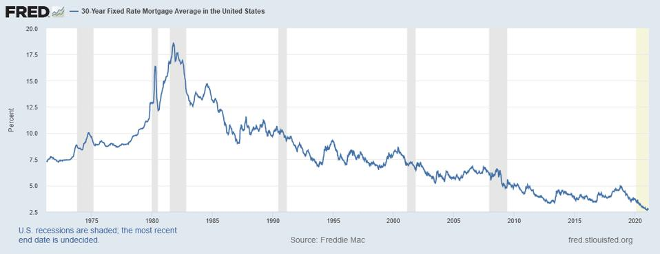 Responses to high inflation in the 1980s drove mortgage rates over 18%