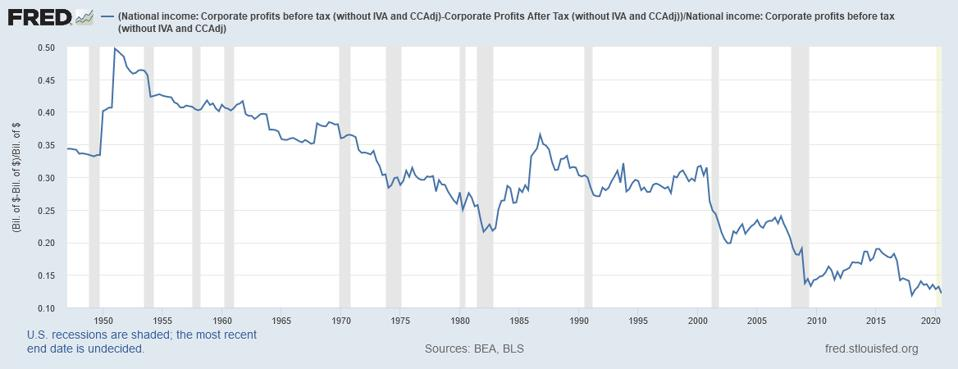 Since the 2017 tax cuts, corporate taxes are at a low since at 1950