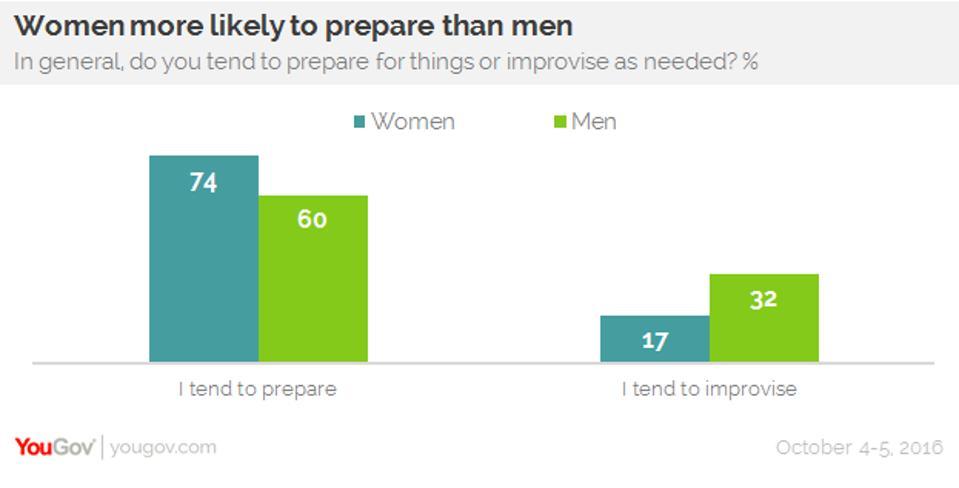 Women prepare more