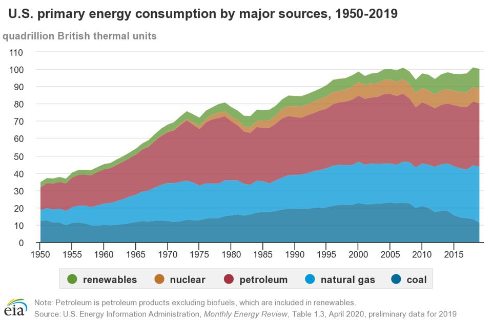 Primary energy consumption in the United States by major sources, 1950-2019