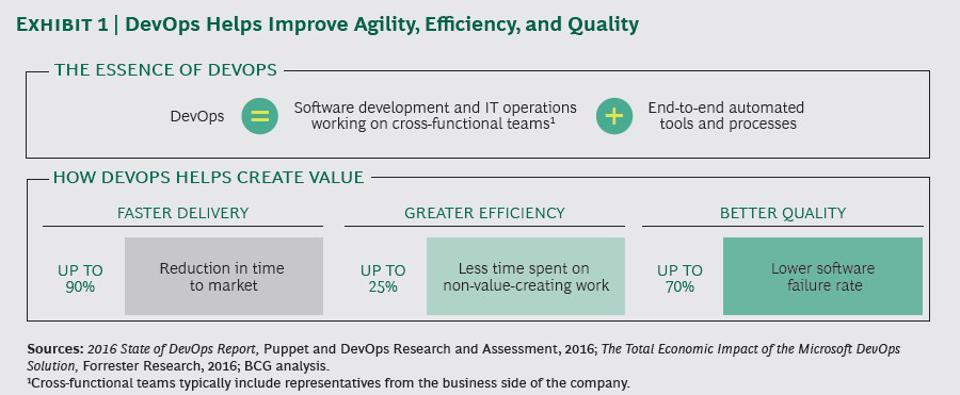 10 Reasons Why Every Enterprise Needs A DevOps Strategy In 2021