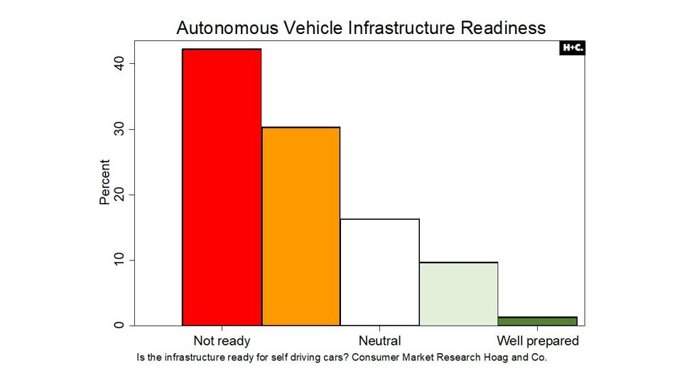Is the road ready for autonomous vehicles?