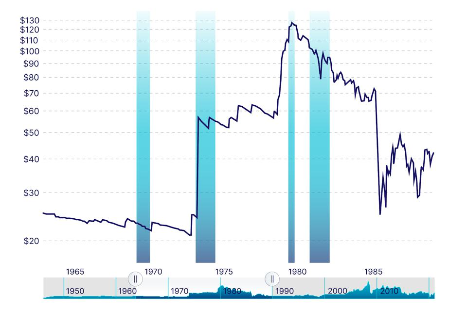 Historical Crude Oil Prices from 1960 to 1990