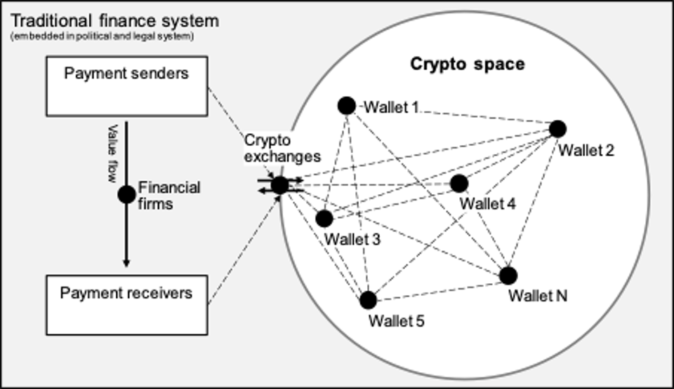 traditional-finance-system