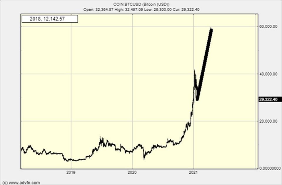 Le graphique Bitcoin du 27 janvier
