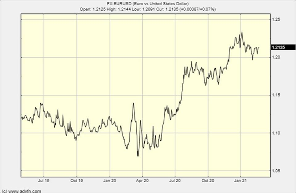 The dollar/euro chart shows the effect of devaluation via money printing