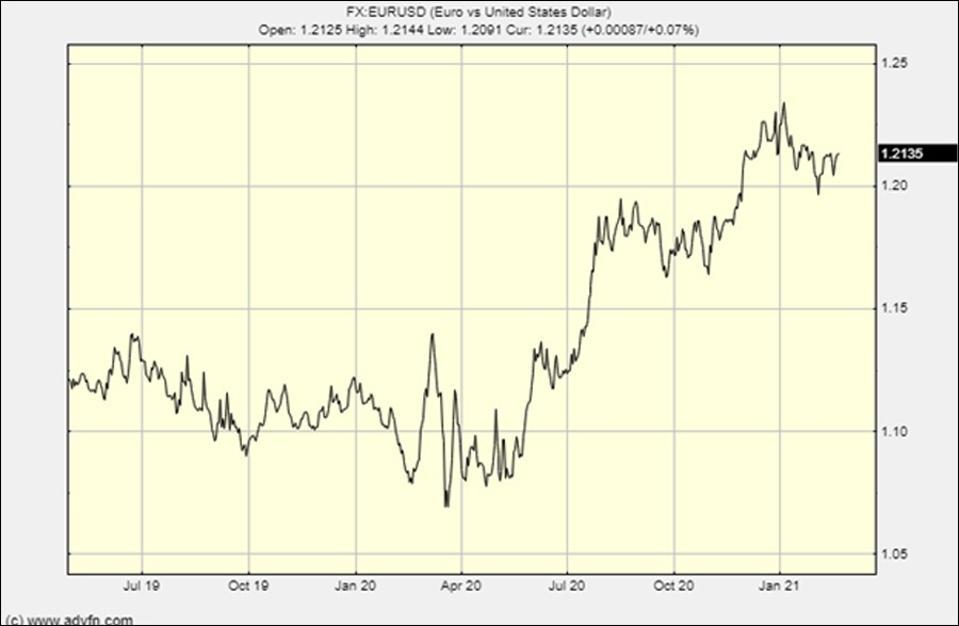 Le graphique dollar / euro montre l'effet de la dévaluation en imprimant de la monnaie