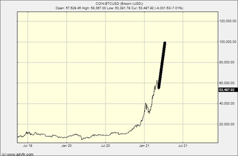 Le graphique Bitcoin montrant un passage à 100000 $