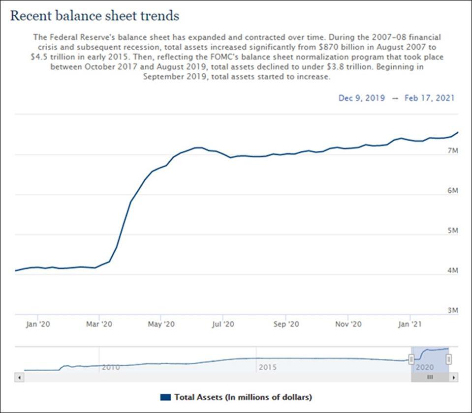 Le bilan de la Réserve fédérale