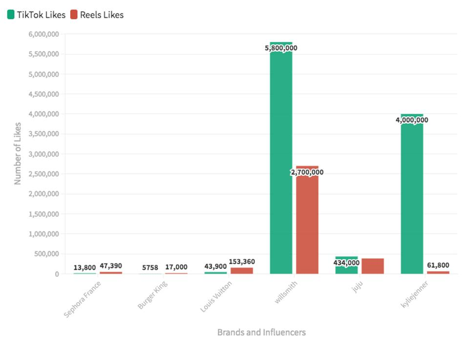 Bar chart comparing Instagram Reels and TikTok likes for influencers and brands