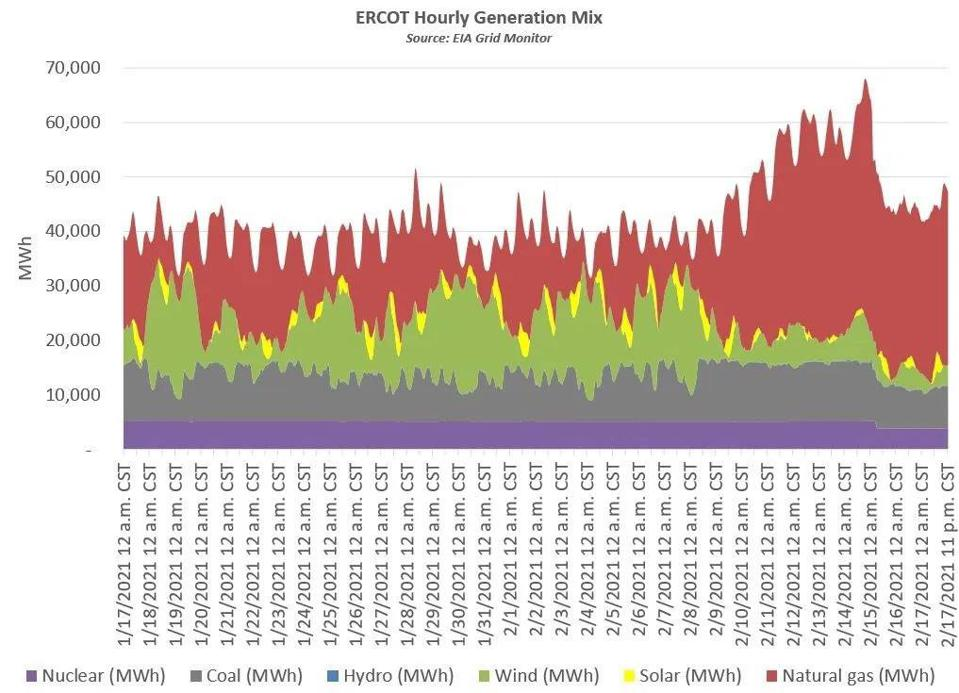 ERCOT Hourly power generation mix by energy source, from the EIA Grid Monitor.