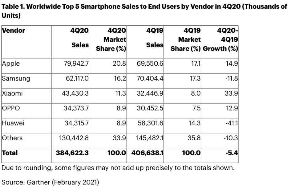 Gráfico del iPhone 12, con Apple en la posición número 1 en ventas para el cuarto trimestre de 2020