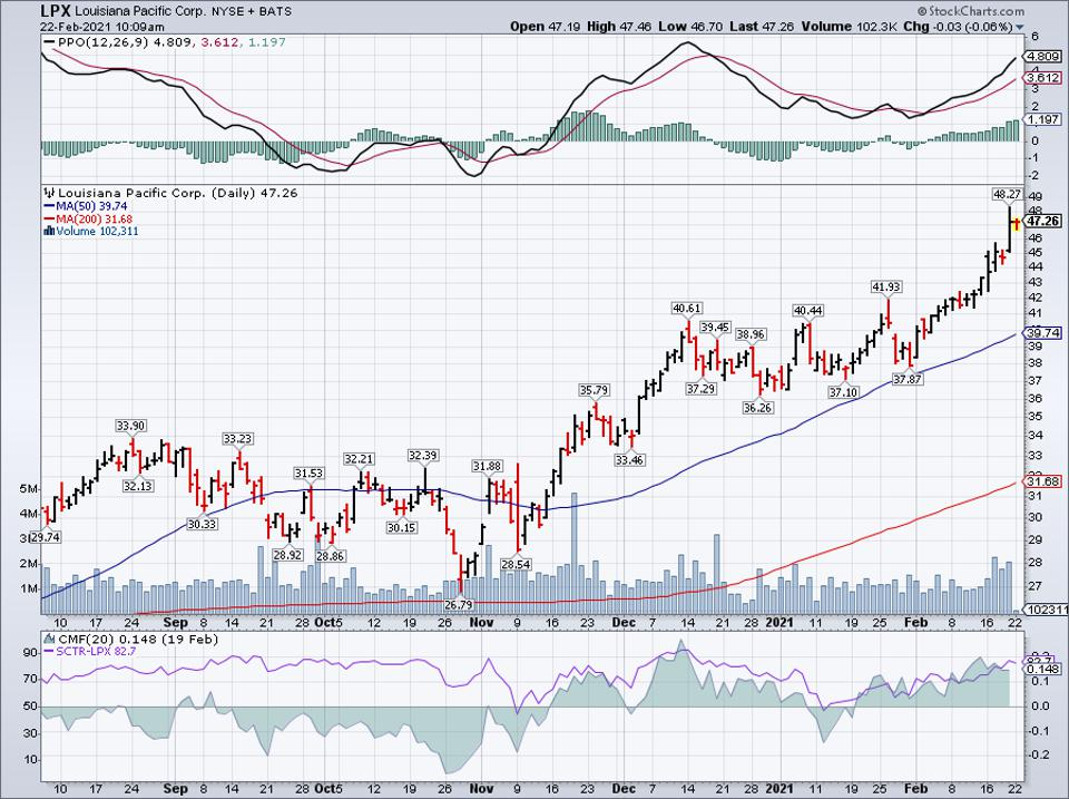 Simple moving average of Louisiana-Pacific Corp (LPX)