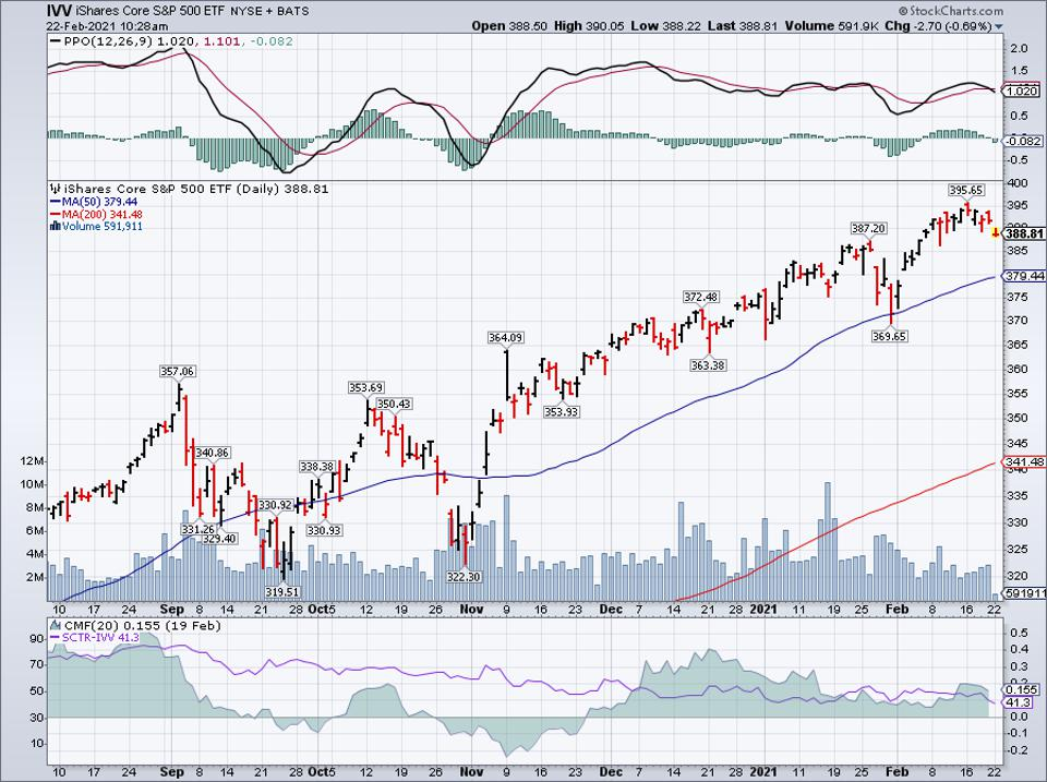 Simple moving average of iShares S&P 500 ETF (IVV)