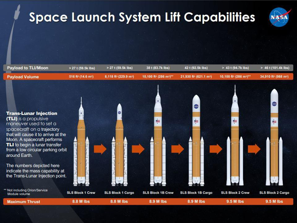 Graph depicting how the Space Launch System is designed to evolve.