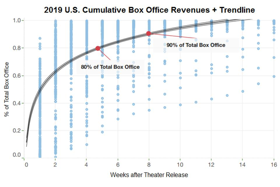 2019 U.S. Cumulative Box Office Revenues