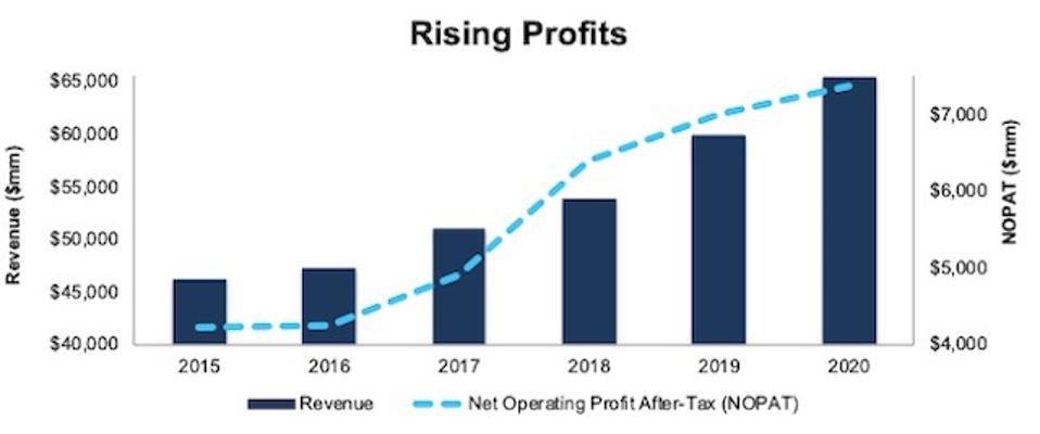 LMT Revenue And NOPAT