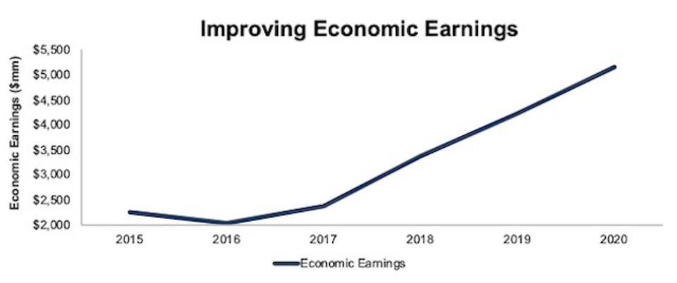 LMT Economic Earnings 2015-2020