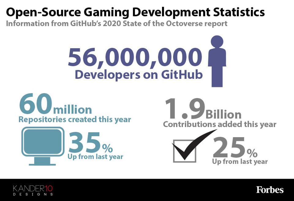 An infographic containing a few stats on open-source game development