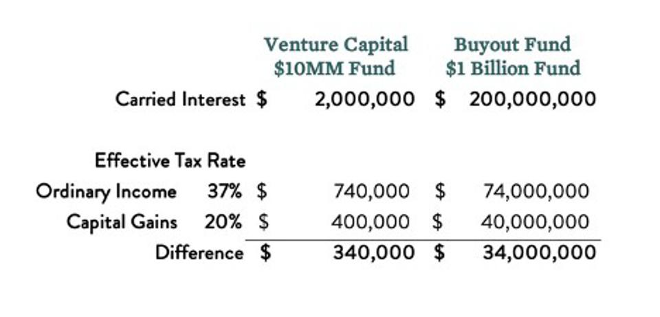 A $1Bn Fund has 100x the carried interest as a $10MM fund.