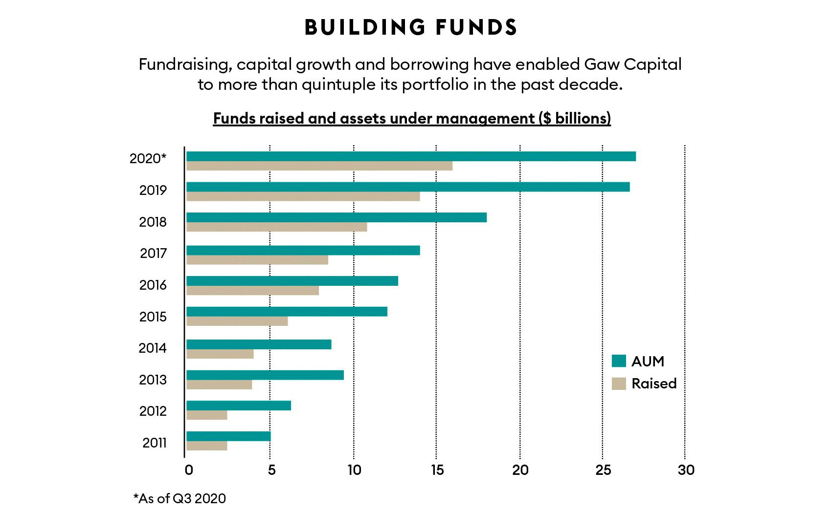 Gaw Capital funds raised and assets under management