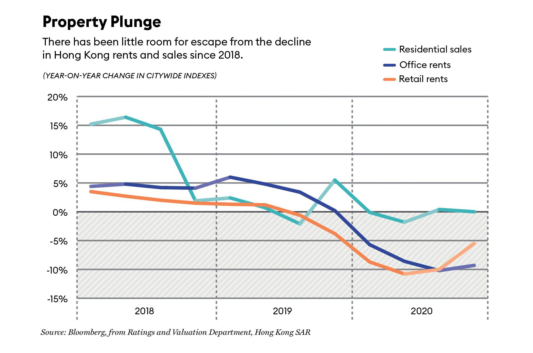 Hong Kong rents and sales from 2018 to 2020