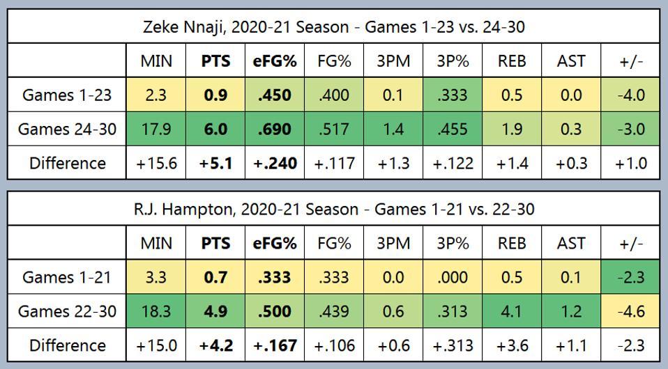 Stats for Denver Nuggets rookies Zeke Nnaji & R.J. Hampton, recent vs early season games