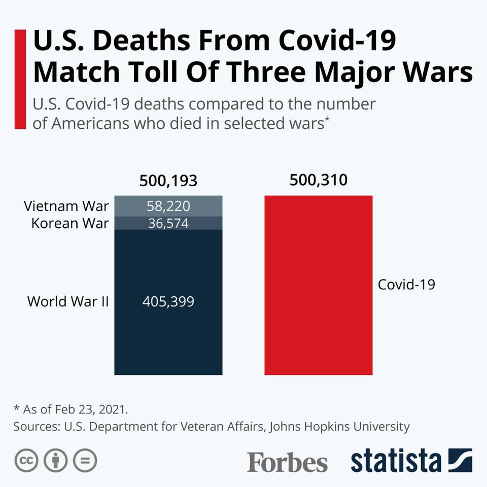 U.S. Deaths From Covid-19 Match Toll Of Three Major Wars