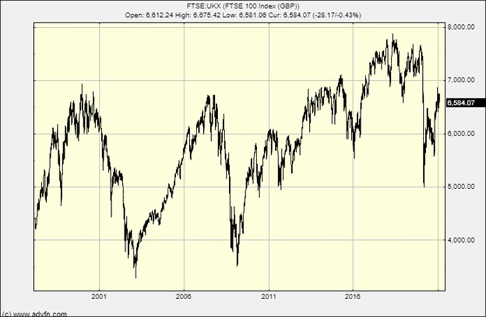 The long-term chart of the London FTSE