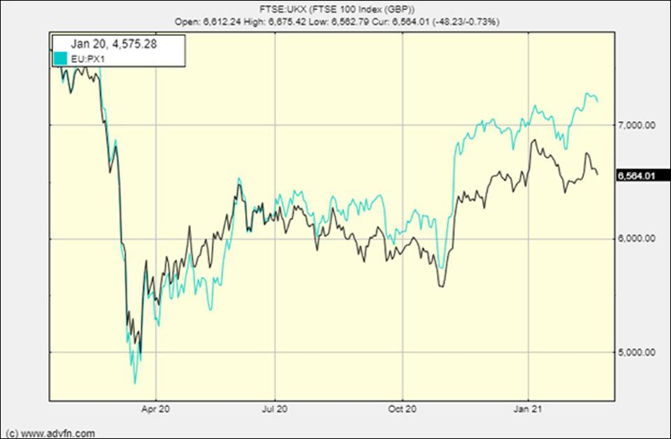 The FTSE versus the French CAC