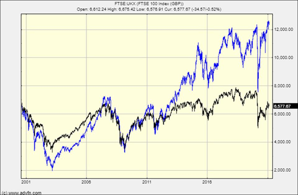 The FTSE versus the German DAX