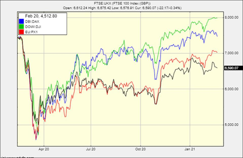 The FTSE versus the DAX, CAC and the DOW