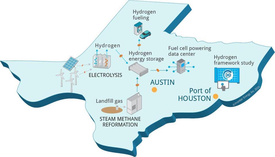 UT-Austin's hydrogen hub