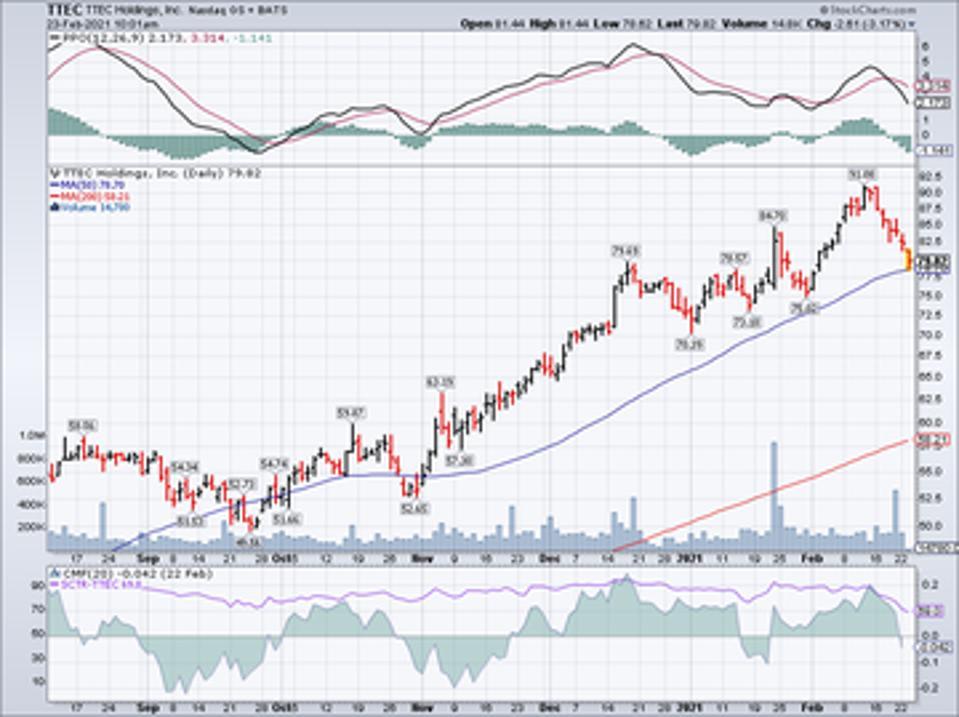 Purata bergerak sederhana Ttec Holdings Inc (TTEC)