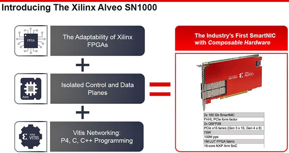 Xilinx Alveo SN1000 SmartNIC Features