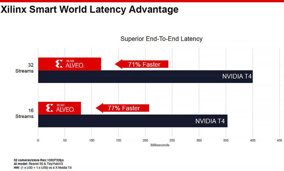 Xilinx SmartNIC Performance Advantages Over NVIDIA T4