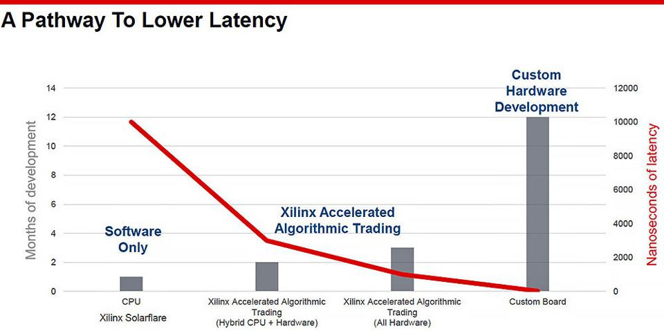 Xilinx Algorithmic Trading Per formance And Development Time To Market Advantages