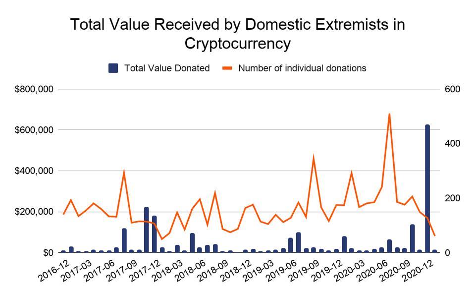 Carta yang menunjukkan cryptocurrency yang diterima oleh pelampau domestik sejak empat tahun kebelakangan.