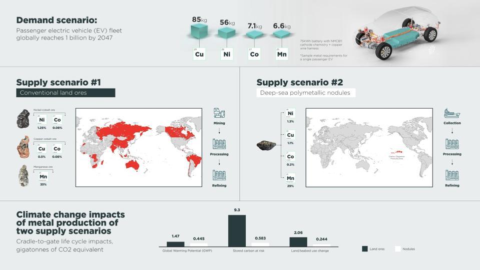 Ocean versus Land mining