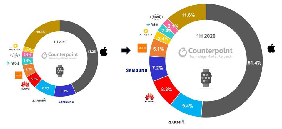 A graphic by Counterpoint Research shows the global market share of waerables