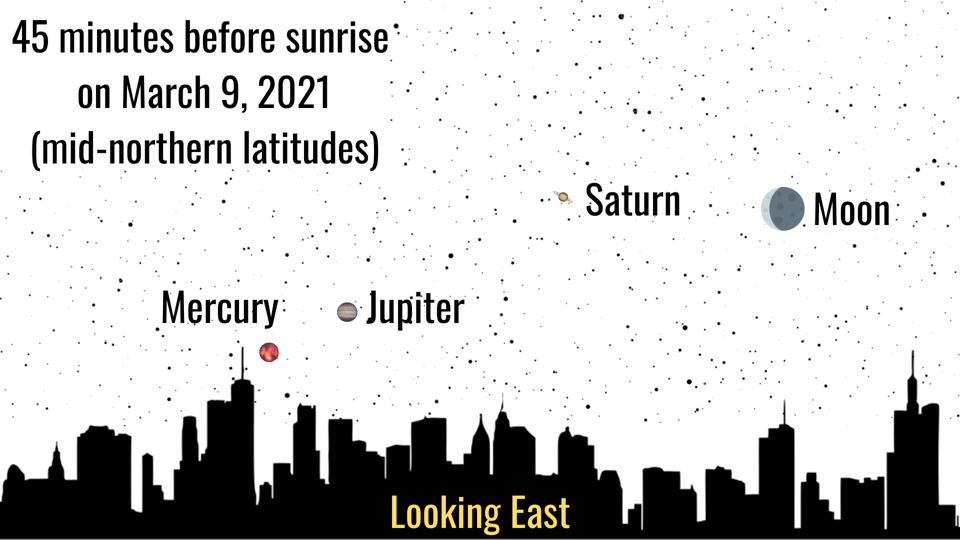 Where And When To Watch Three Planets Align With A ...