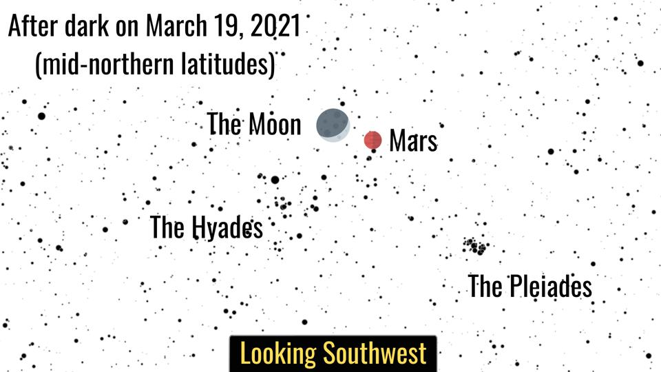 Friday, March 19, 2021: The Moon meets Mars.