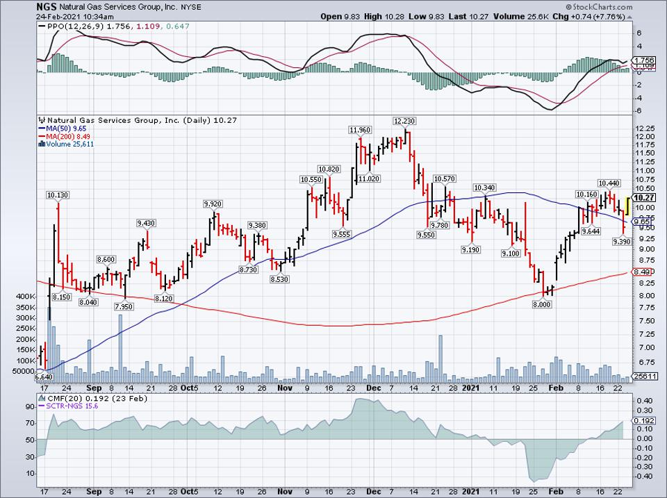 Simple moving average of Natural Gas Services Group (NGS)