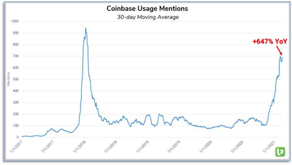coinbase usage mentions